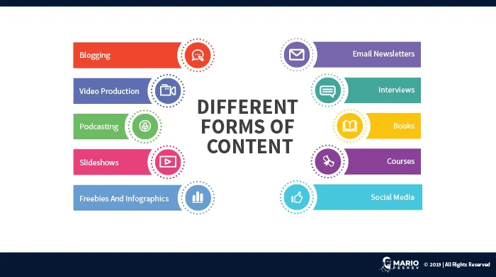 Different forms of content