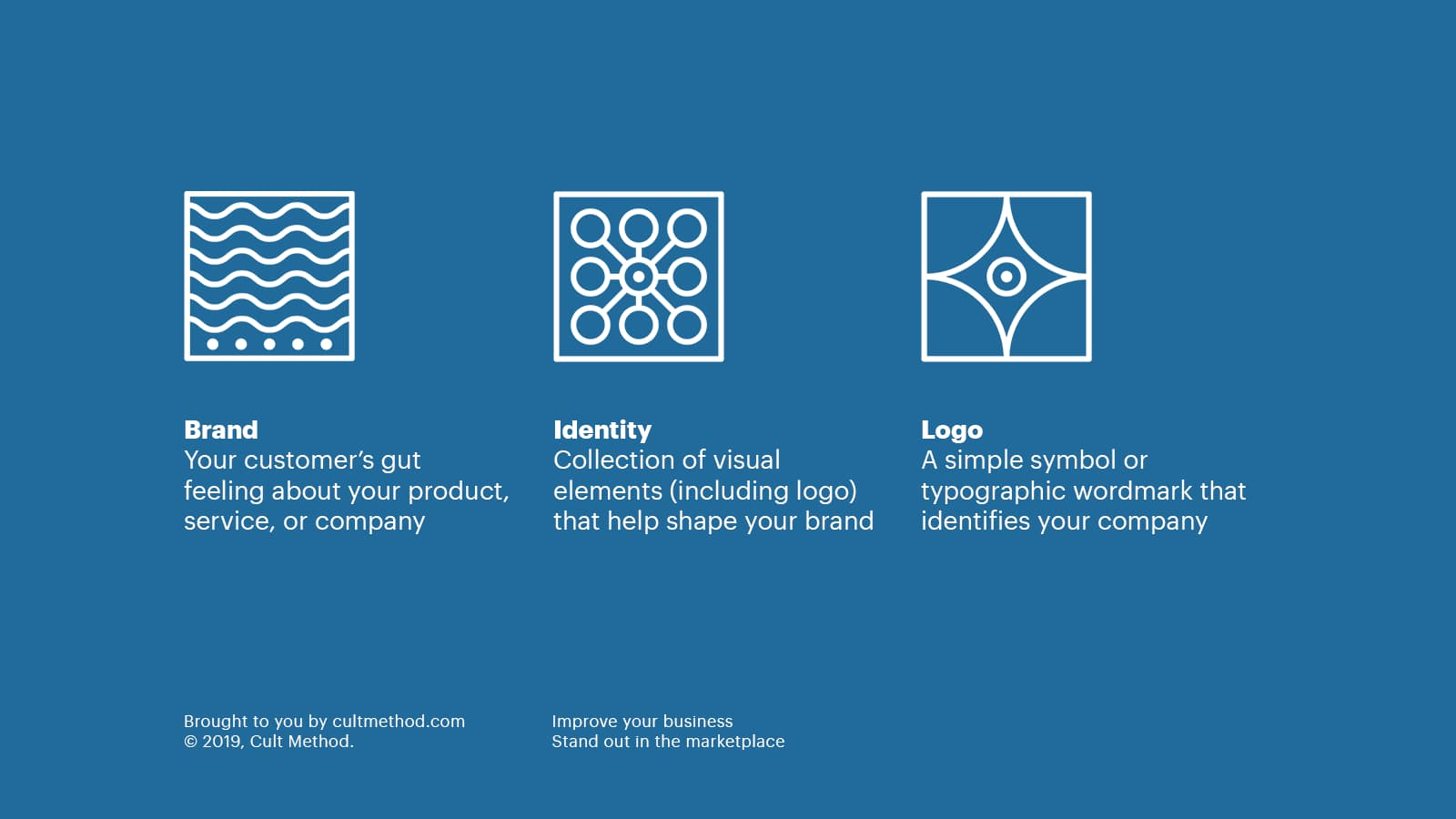 Brand vs Visual Identity vs Logo