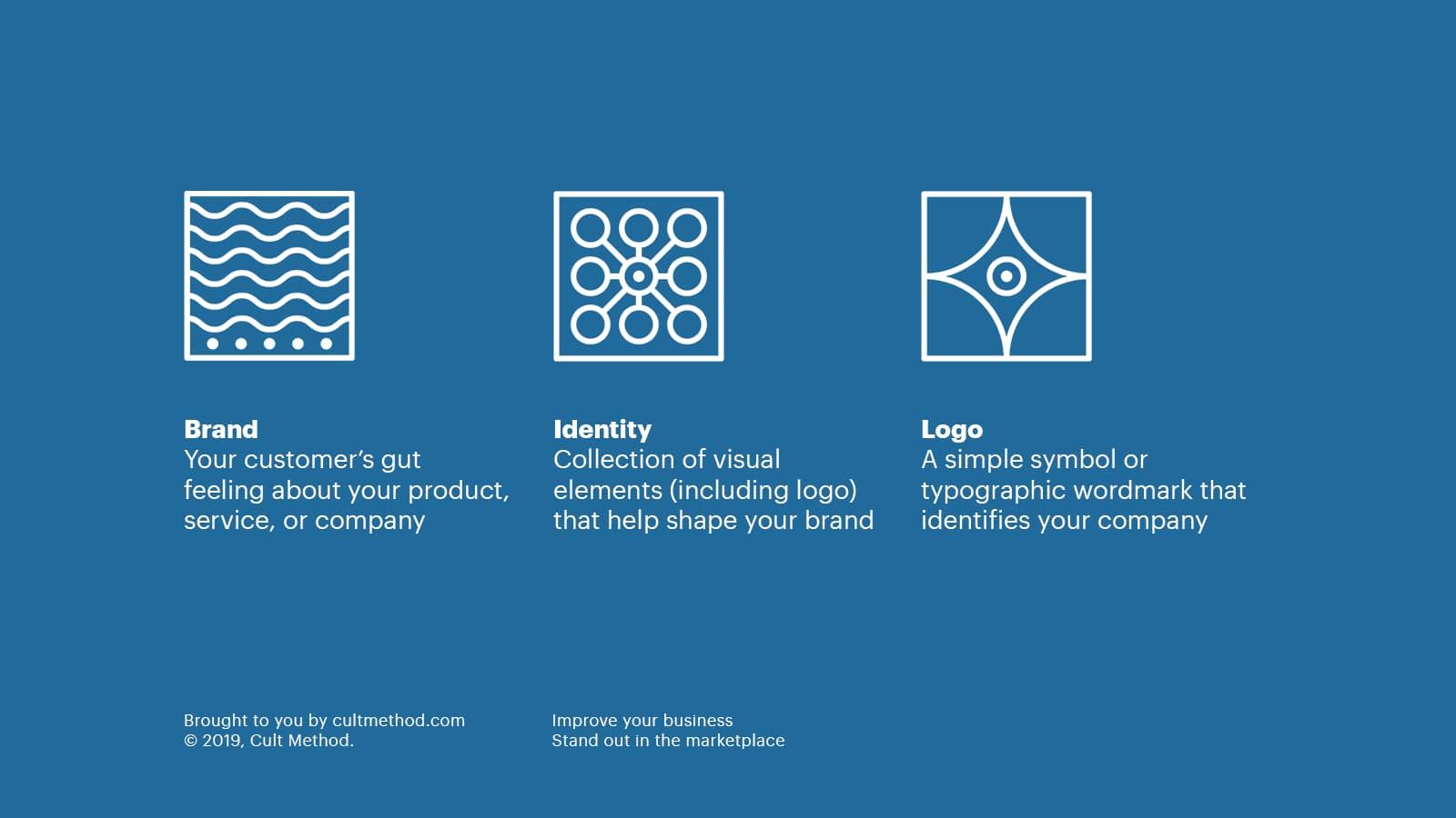 Brand vs Visual Identity vs Logo