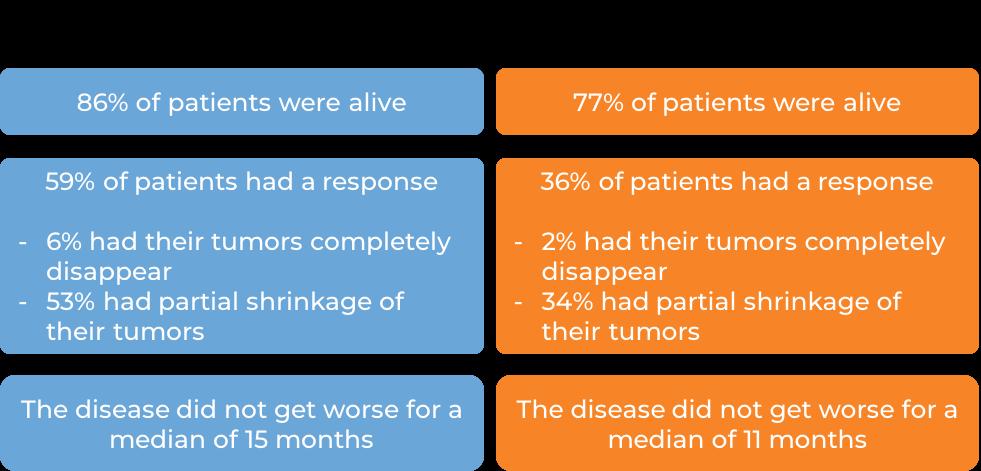 Results for treatment with Keytruda plus axitinib or with sunitinib (diagram)