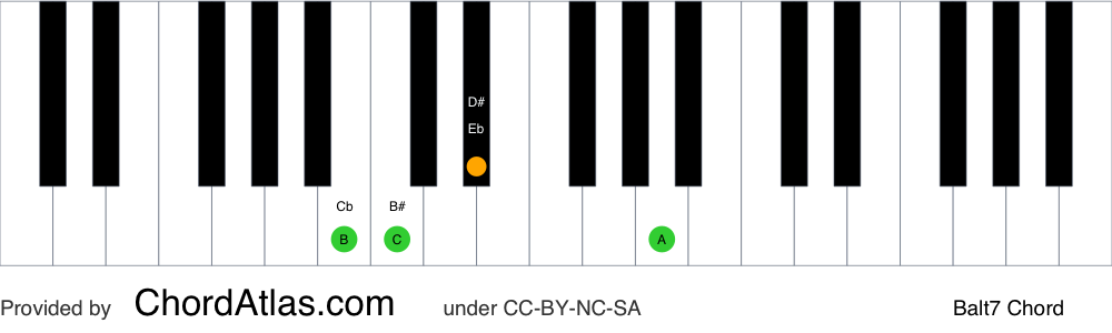 Piano chord chart for the B altered chord (Balt7). The notes B, D#, A and C are highlighted.