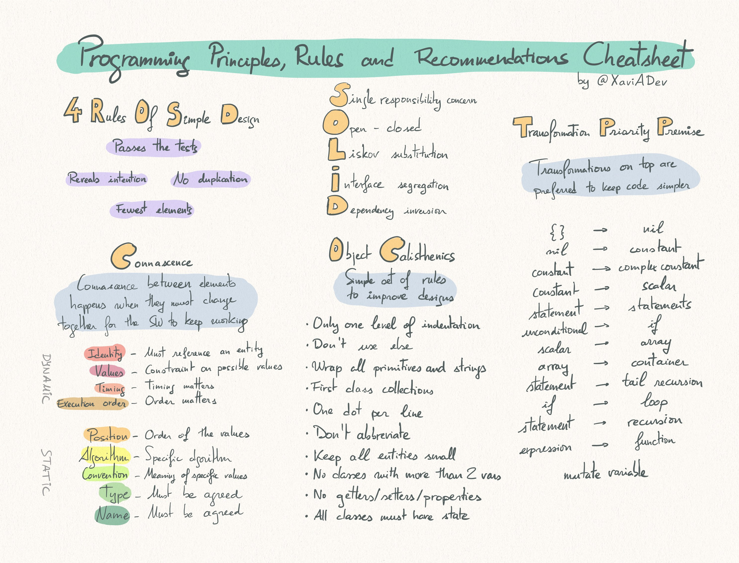 Programming Principles, Rules and Recommendations Cheatsheet