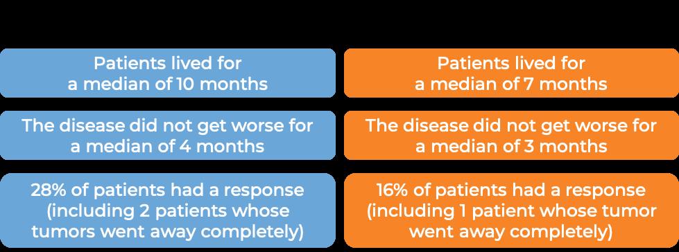 Prognosis Cyramza and paclitaxel (diagram)