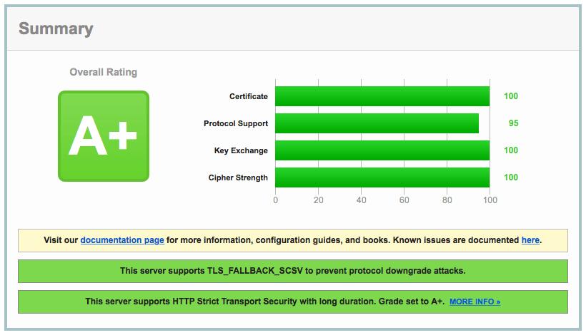 sethvargo.com SSL Score