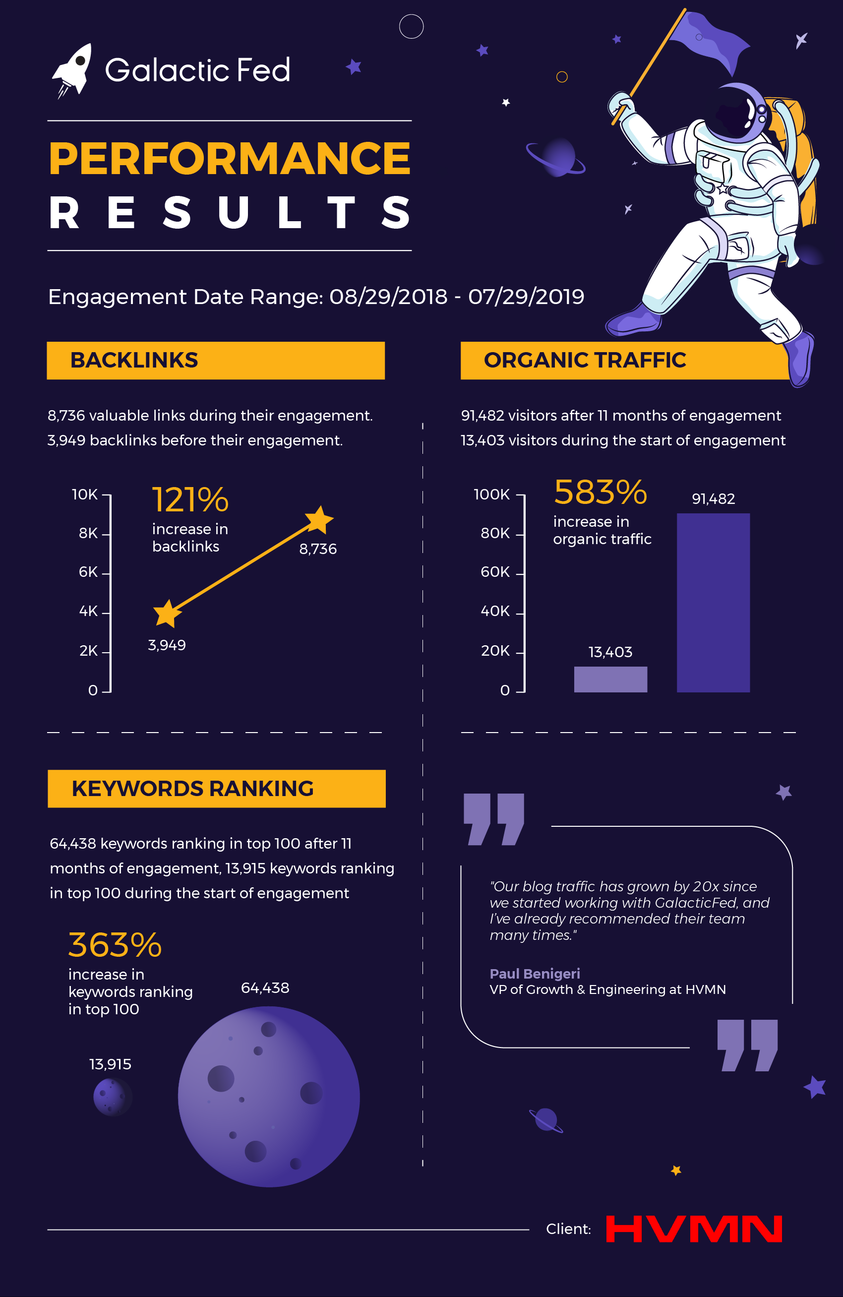 HVMN Infographic of the Galactic Fed performance results.