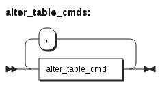 Alter table commands SQL grammar diagram