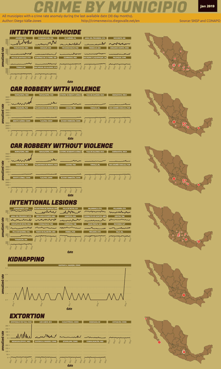 Jan 2019 Infographic of Crime in Mexico