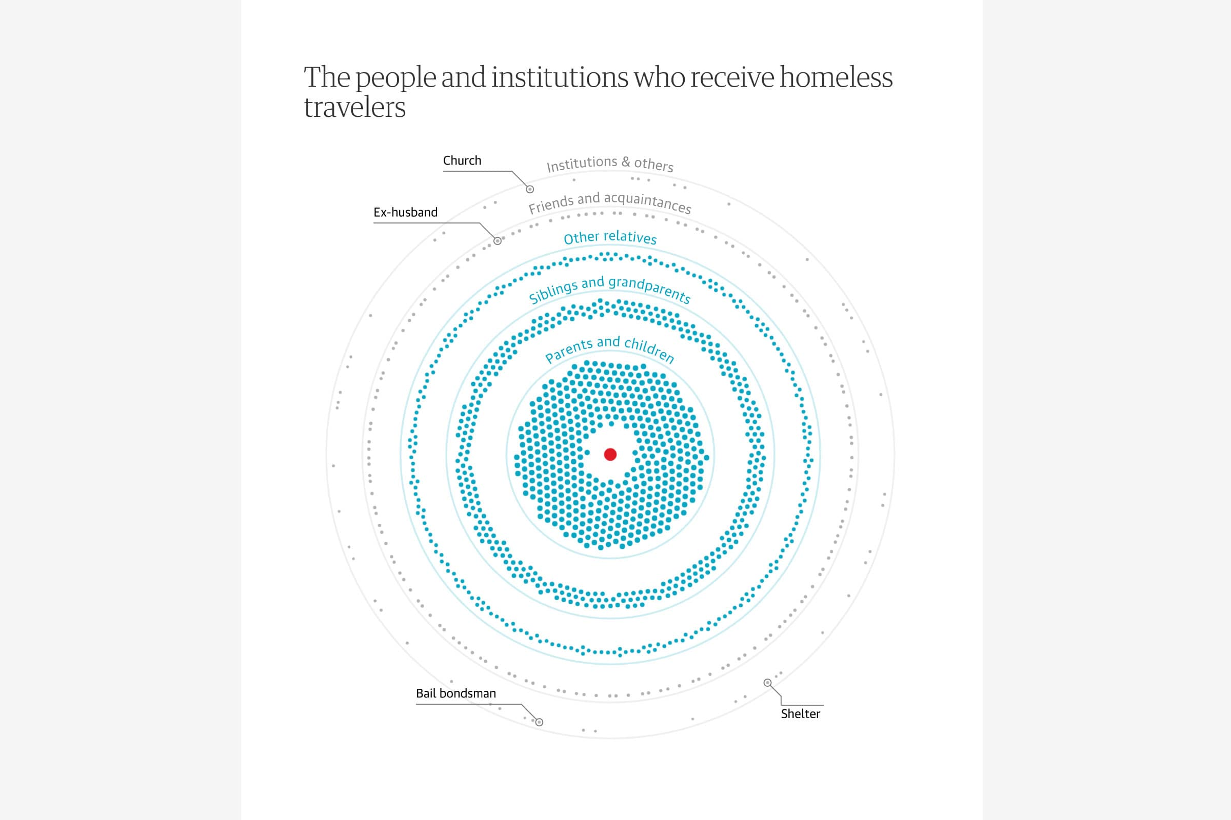 A visualization showing where the homeless go to