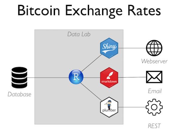 Демо биткоин график онлайн форекс
