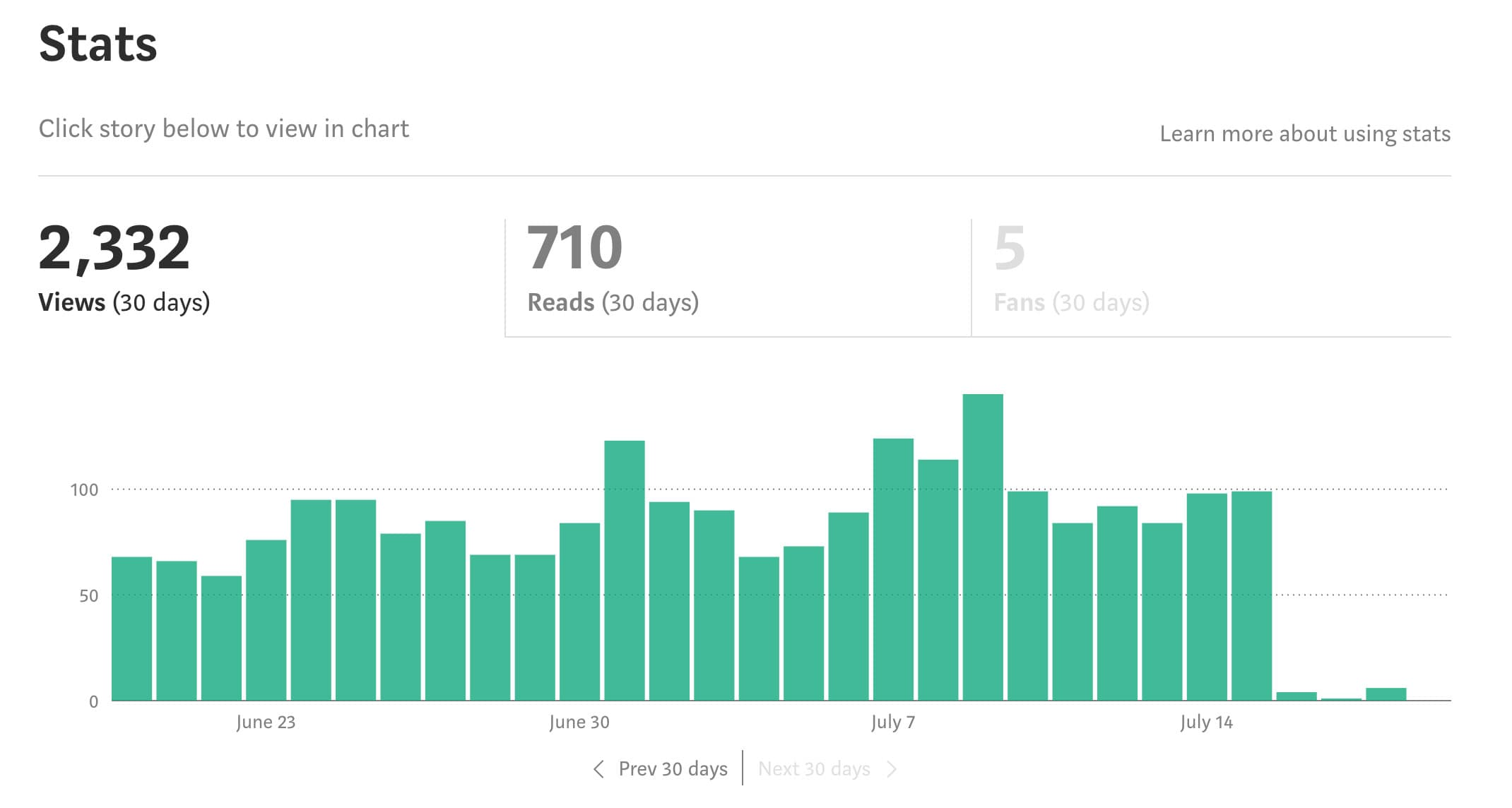 My last 30 days blogging on Medium for all articles... and comments.