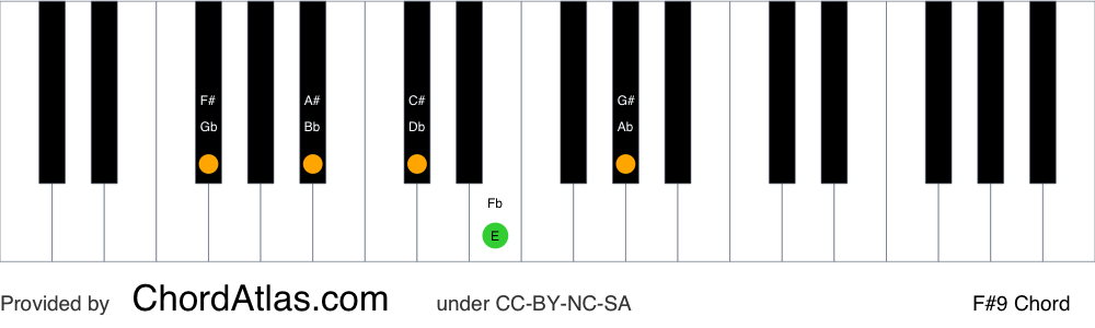 Piano chord chart for the F sharp dominant ninth chord (F#9). The notes F#, A#, C#, E and G# are highlighted.