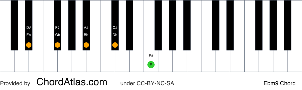 Piano chord chart for the E flat minor ninth chord (Ebm9). The notes Eb, Gb, Bb, Db and F are highlighted.