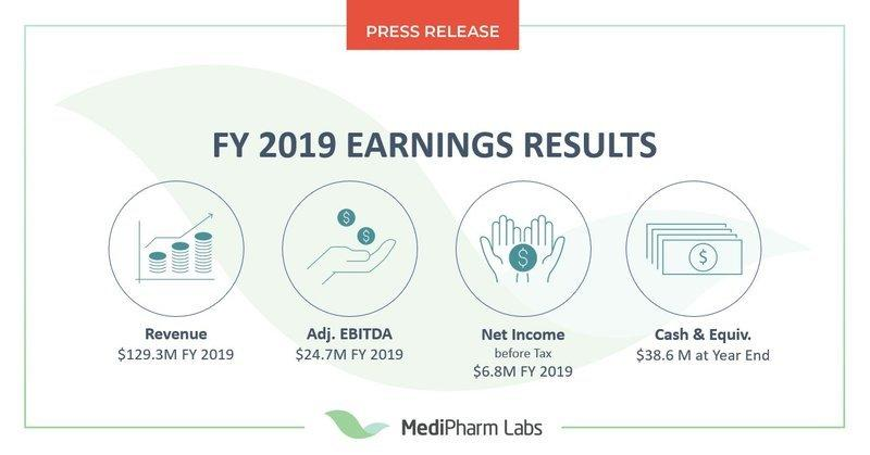 FY 2019 Earning Results: Medipharm Labs