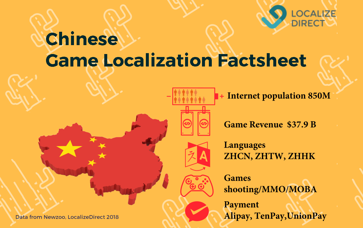Game localization in China, factsheet: population, languages, game genres, games revenue, payment data