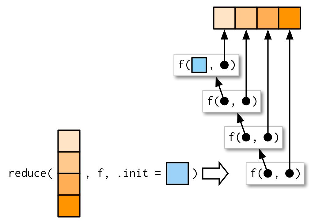 From <a href='https://adv-r.hadley.nz/functionals.html'>Advanced R by Hadley Wickham</a>