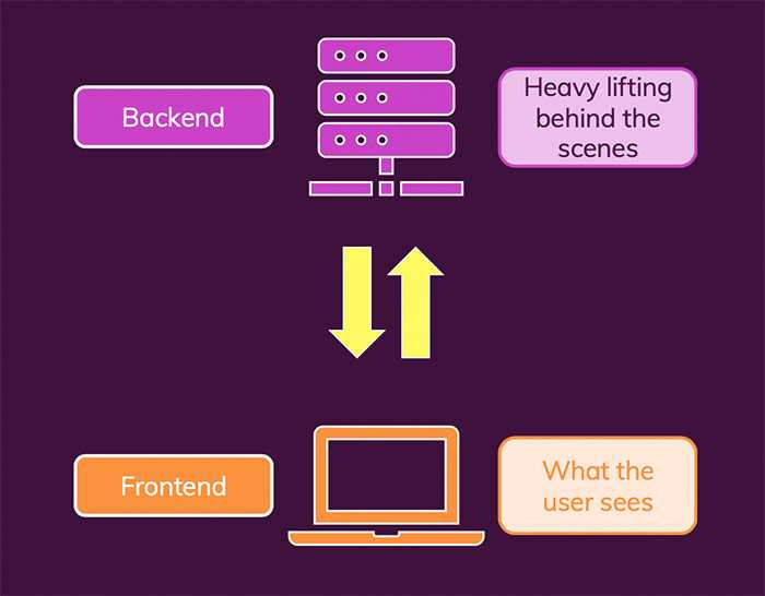 The frontend is what the user sees and it communicates with a backend that controls what happens behind the scenes
