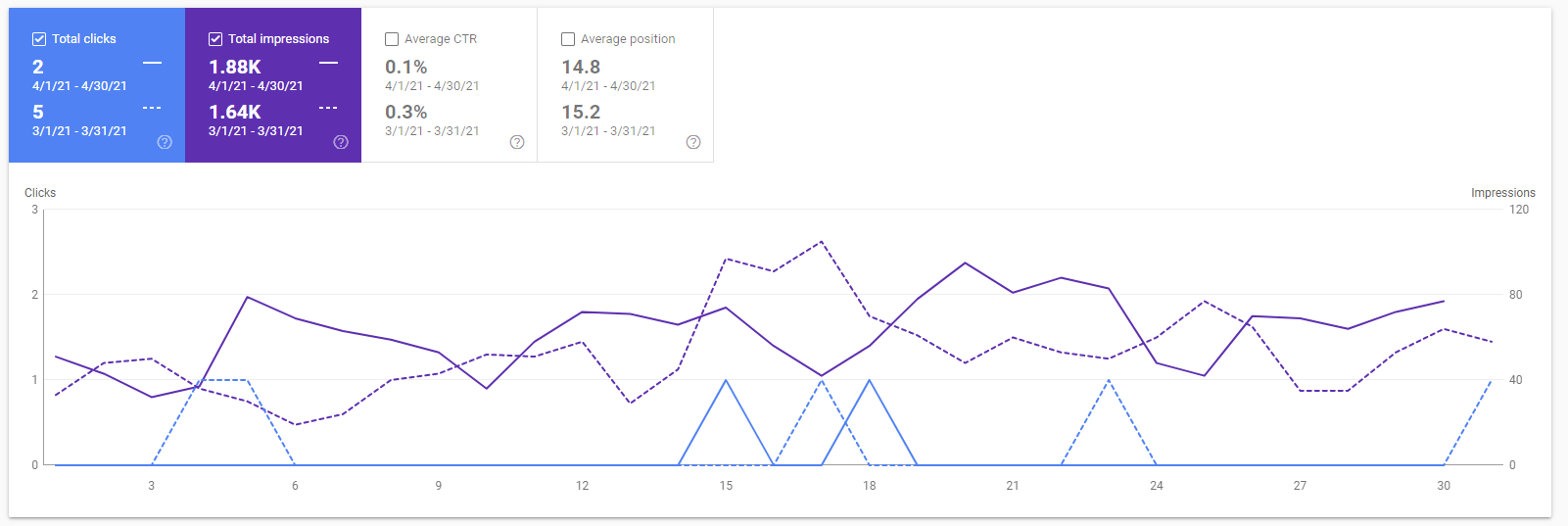 The google search console graph of april 2021 for caseconverter.pro