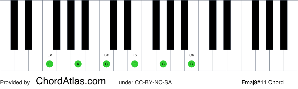 Piano chord chart for the F major sharp eleventh (lydian) chord (Fmaj9#11). The notes F, A, C, E, G and B are highlighted.