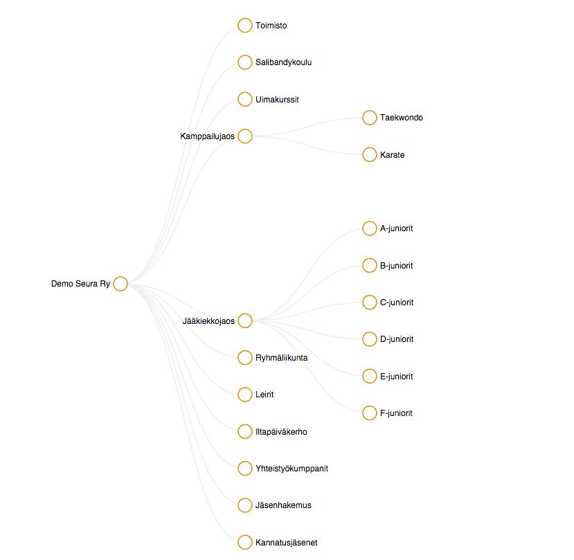 Jäsenten kotipaikkakunnat -jakauma