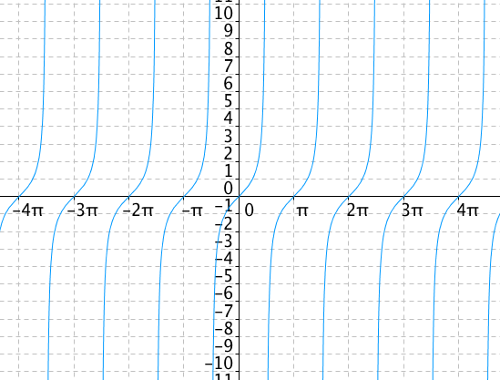 Graf funkce tangens