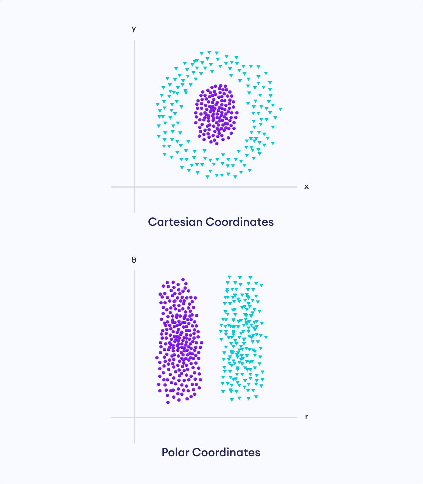 Representation of data in Cartesian vs Polar coordinates