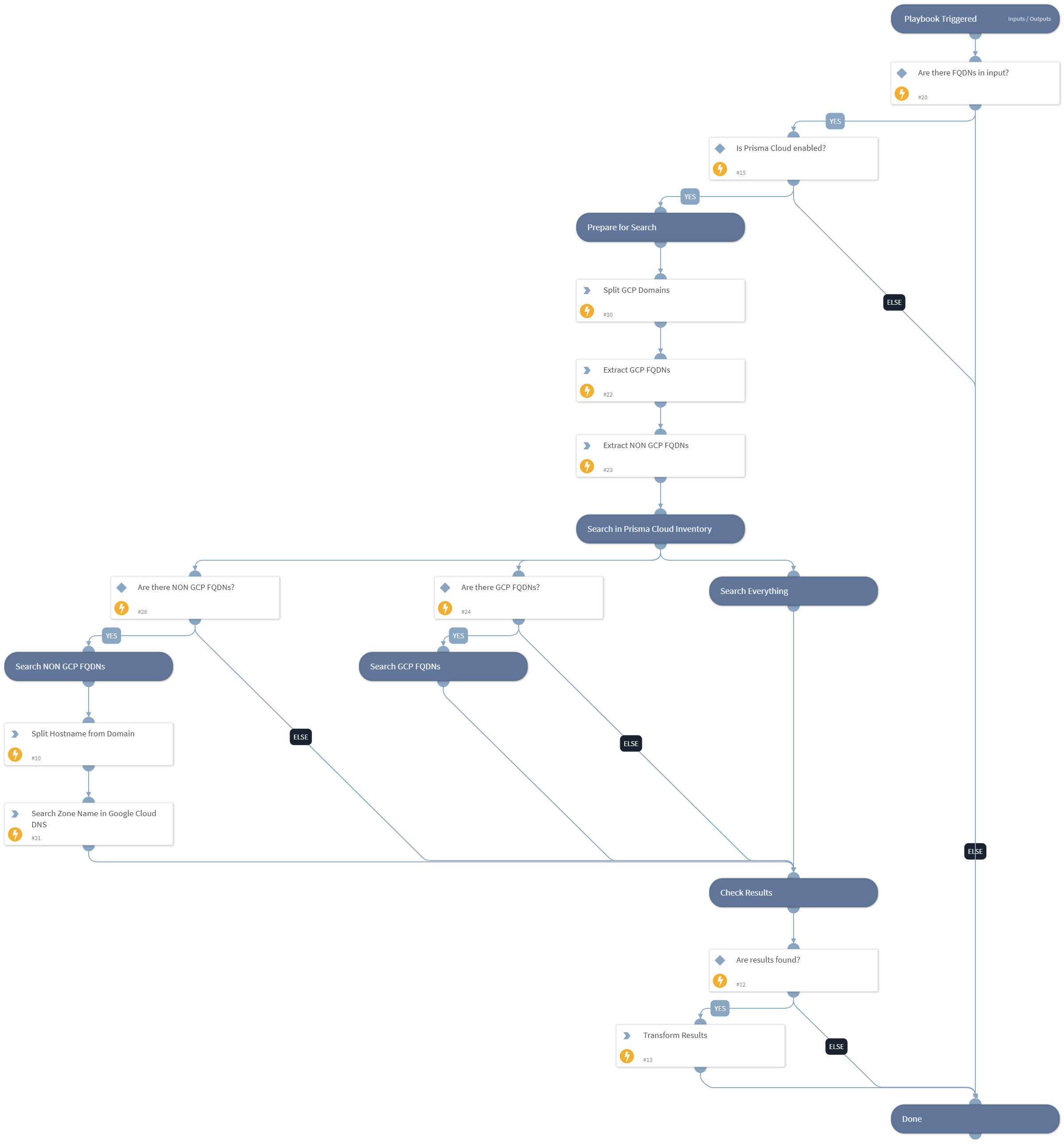Prisma Cloud - Find GCP Resource by FQDN