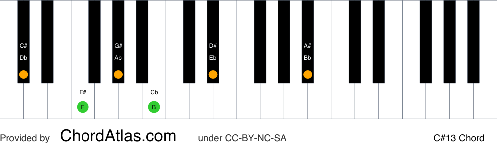 Piano chord chart for the C sharp dominant thirteenth chord (C#13). The notes C#, E#, G#, B, D# and A# are highlighted.