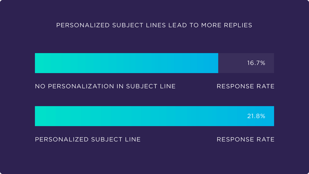 Subject line personalization