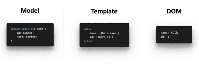 Angular Data-Template-DOM