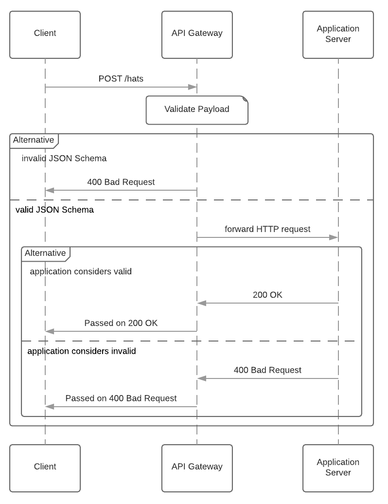 Sequence flow diagram showing API gateway validation skipping the application server