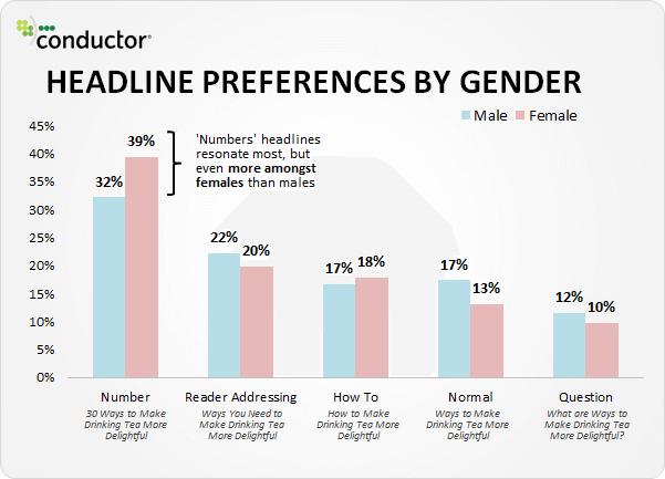 impact des types de titres selon le sexe