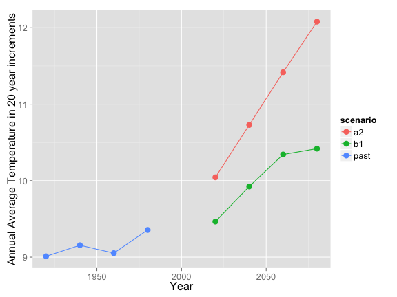 plot of chunk rwb1