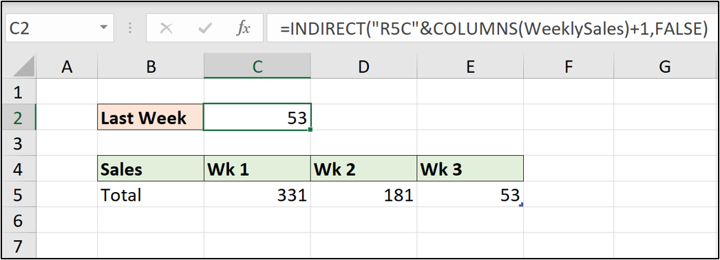 An Excel spreadsheet showing weekly sales data. The INDIRECT function has been used with R1C1 referencing.