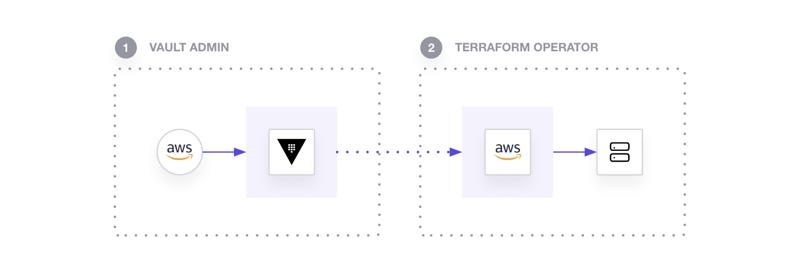 AWS secret injection in Terraform with Vault requires both a Vault Admin (to configure and manage the secrets) and a Terraform Operator (to use the secrets).