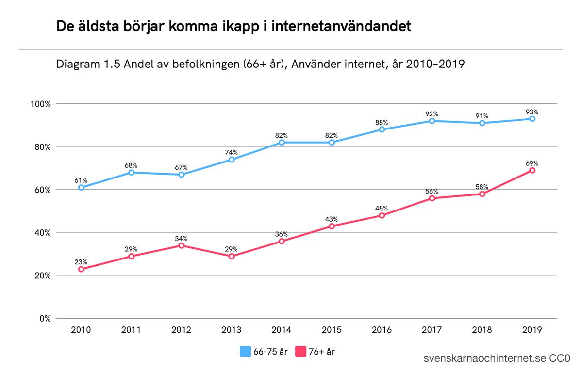 Stor ökning i internetanvändandet bland äldre