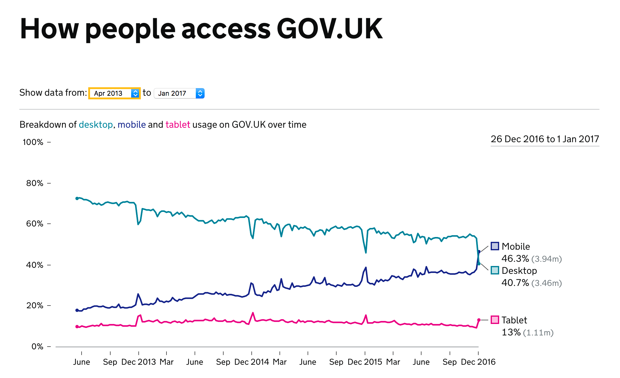 GOV.UK Browser usage - DEC 2016 - JAN 2017