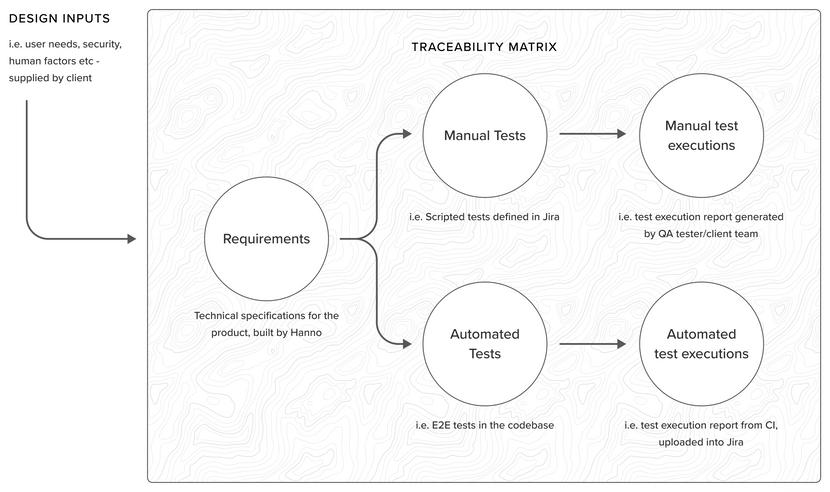 Traceability diagram