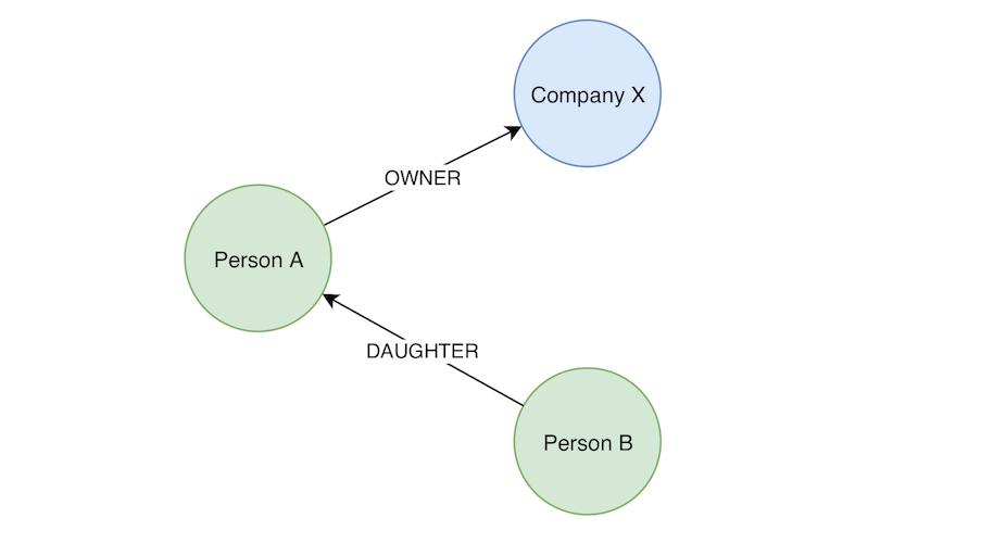 Graph Concept 1