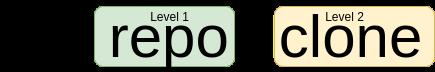 Github CLI command level