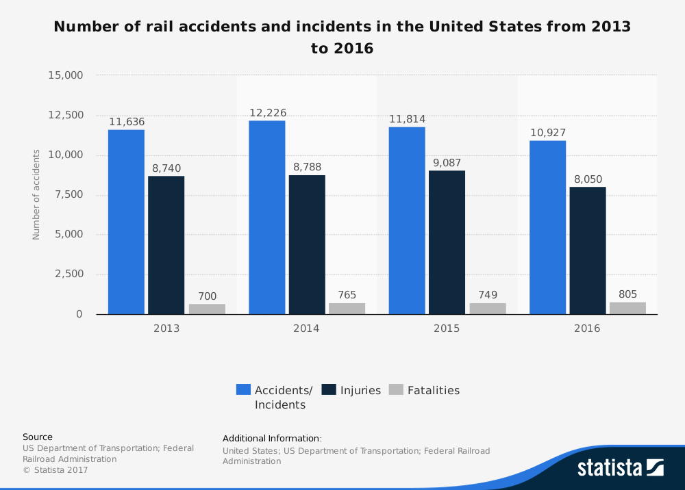 Number of rail accidents 2013-2016 Statistica