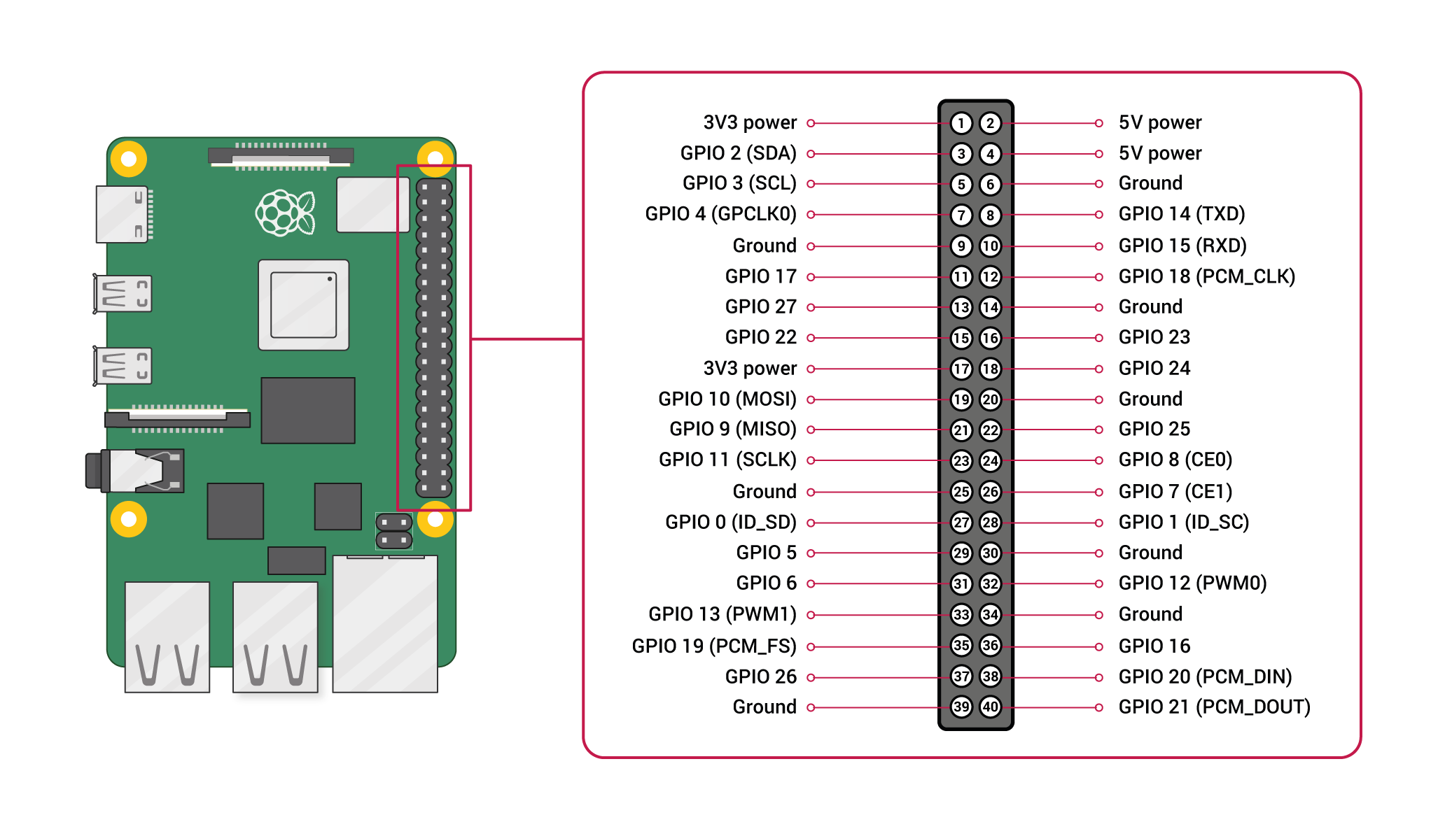 Diagram of Raspberry Pi GPIO Pins