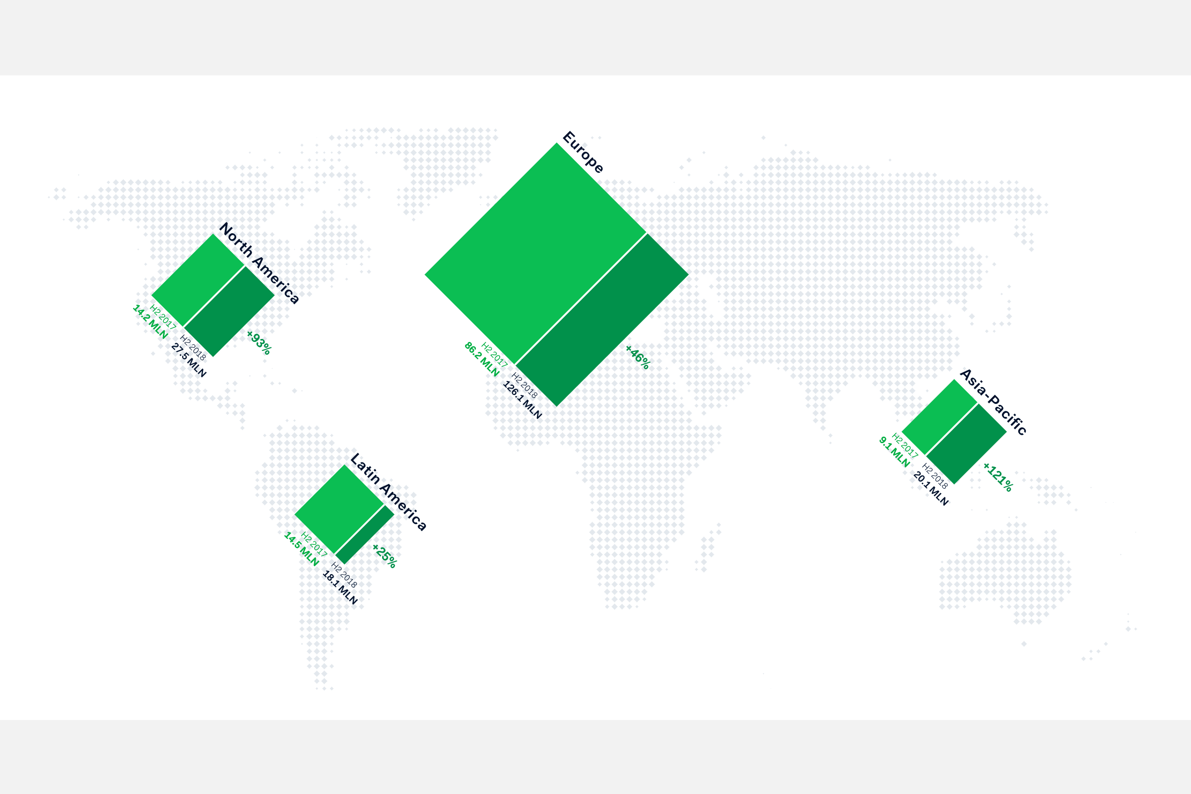 The map with icons that represent the revenue growth per region