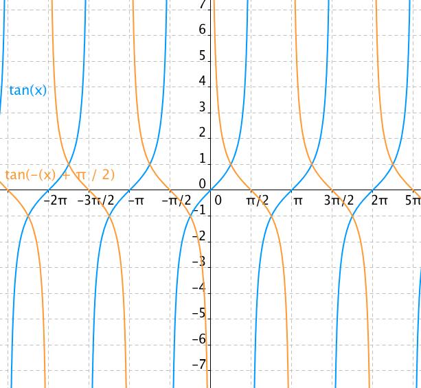 Graf funkce tangens a cotangens