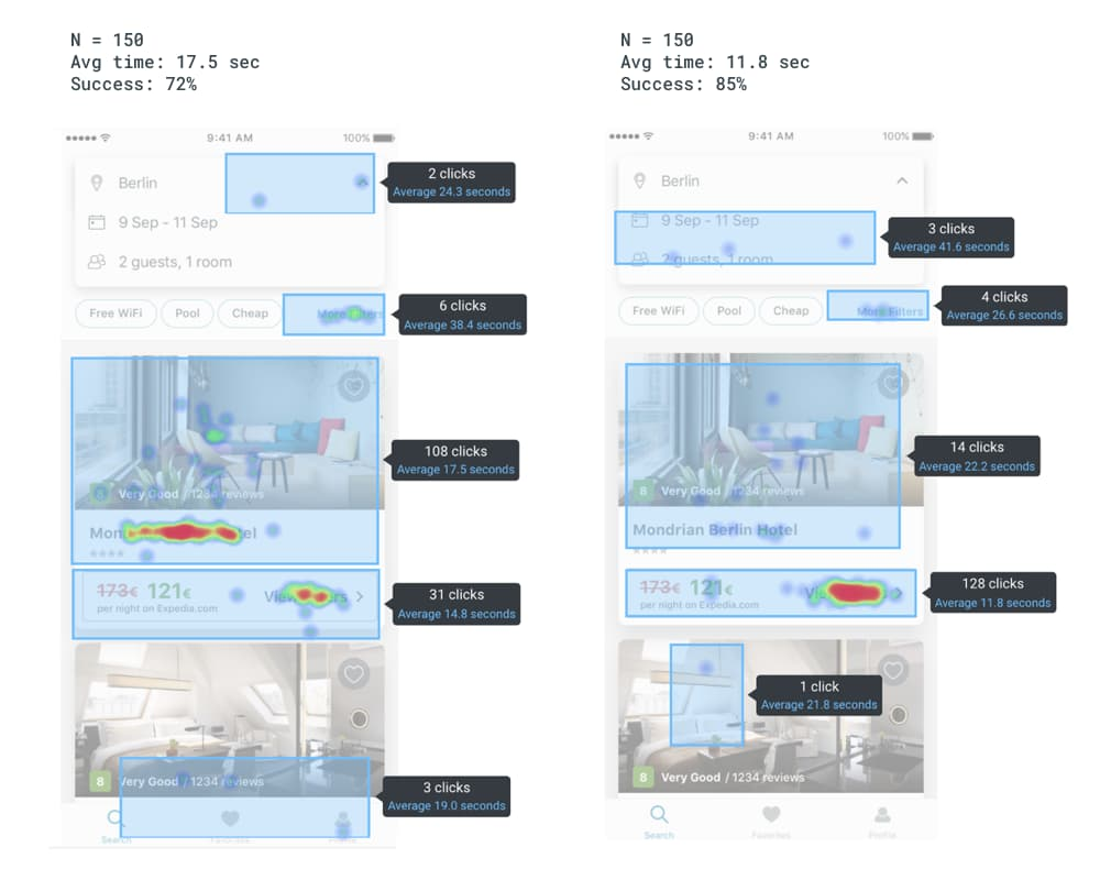 User research heatmap of the best performing hotel card redesign. Hotel Info vs Deals