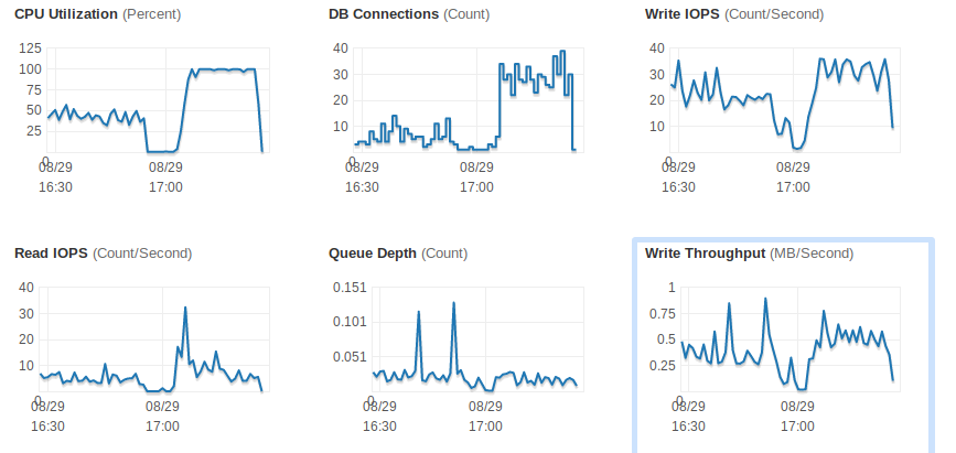 Cloudwatch logs of RDS instance