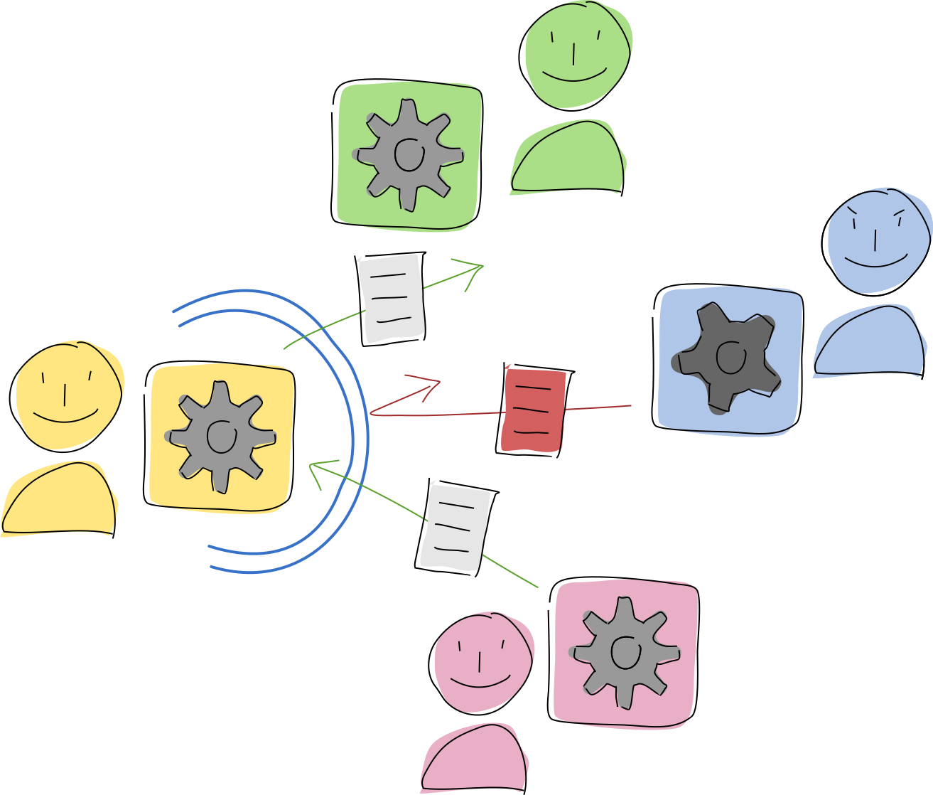 Four participants using a hApp. A membrane surrounds one participant's hApp, allowing her to safely produce and accept good data, and reject bad data.