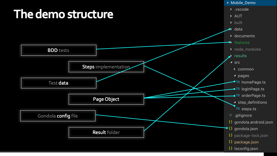 project structure 4 BDD