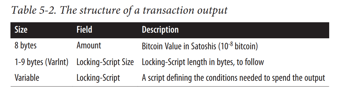 Structure of a Bitcoin UTXO