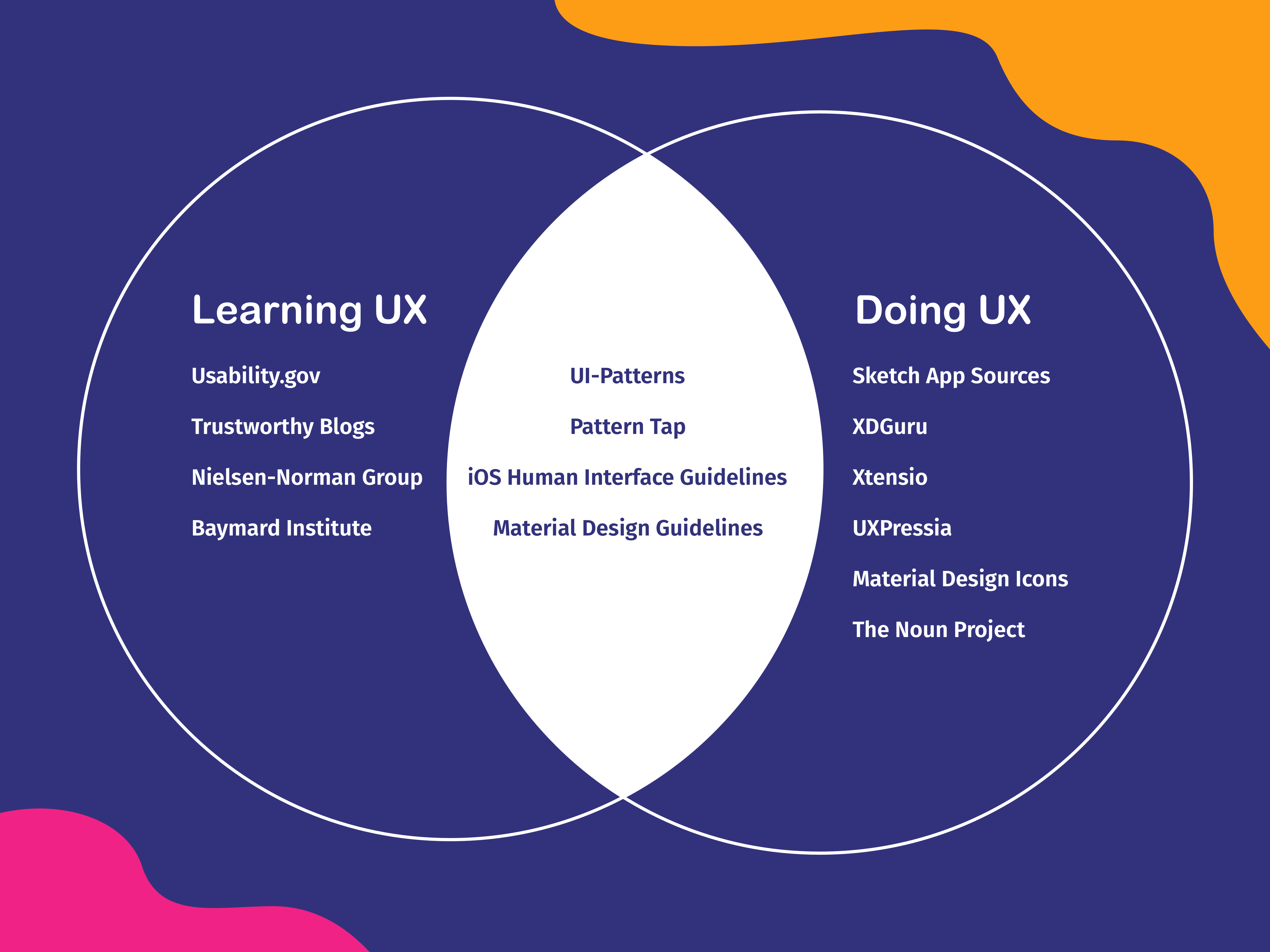 A Venn diagram depicting all the tools you need for learning and practicing UX design