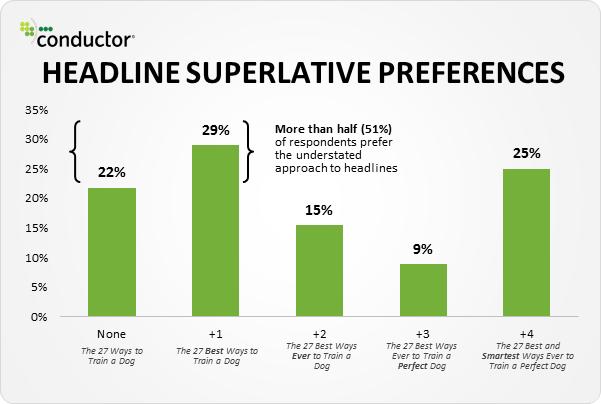 impact de l'usage des superlatifs dans les titres